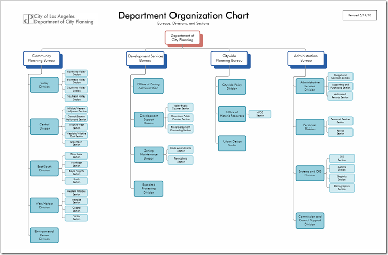 organizational structure of walgreens Our corporate governance guidelines outline the structure and policies of our board of directors.
